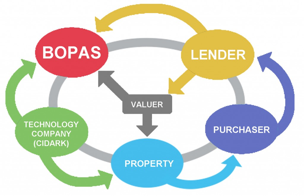 BOPAS process
