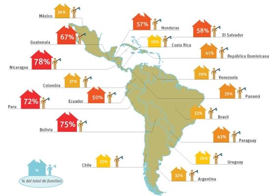 Familias sin techo Latinoamérica